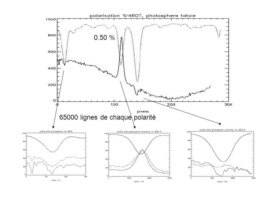 0.50 % 65000 lignes de chaque polarité