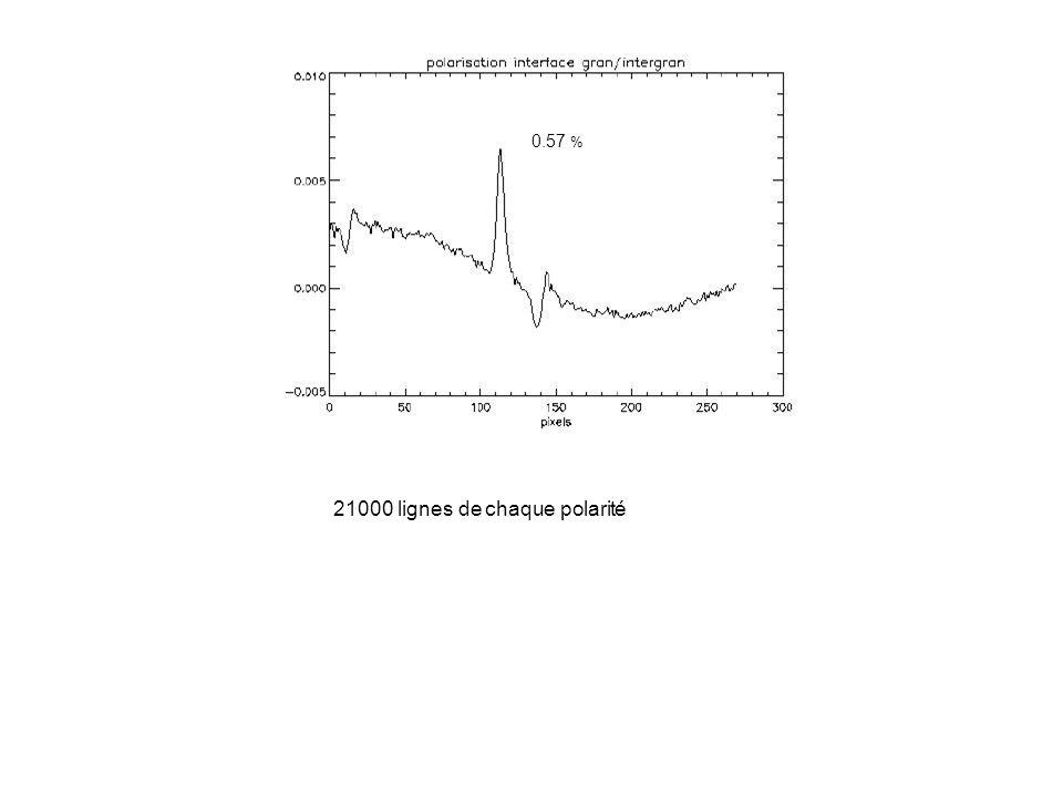 0.57 % 21000 lignes de chaque polarité