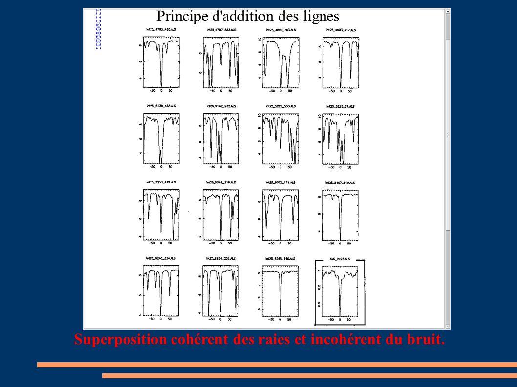 Principe d addition des lignes Superposition cohérent des raies et incohérent du bruit.