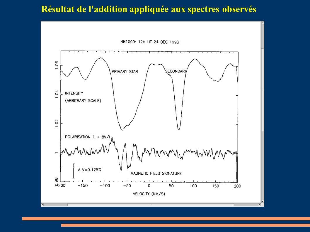 Résultat de l'addition appliquée aux spectres observés