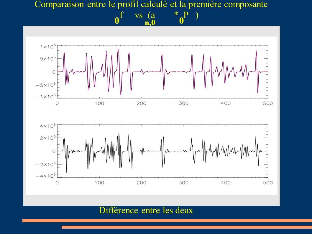 Comparaison entre le profil calculé et la première composante f vs (a * P ) Différence entre les deux n,0 0 0