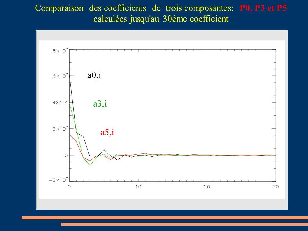 Comparaison des coefficients de trois composantes: P0, P3 et P5 calculées jusqu'au 30éme coefficient a0,i a3,i a5,i