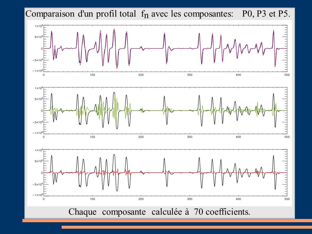 Comparaison d'un profil total f avec les composantes: P0, P3 et P5. Chaque composante calculée à 70 coefficients. n