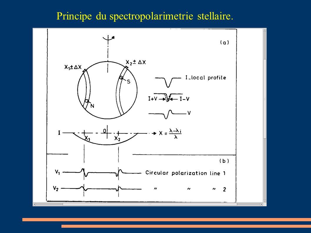 Principe du spectropolarimetrie stellaire.