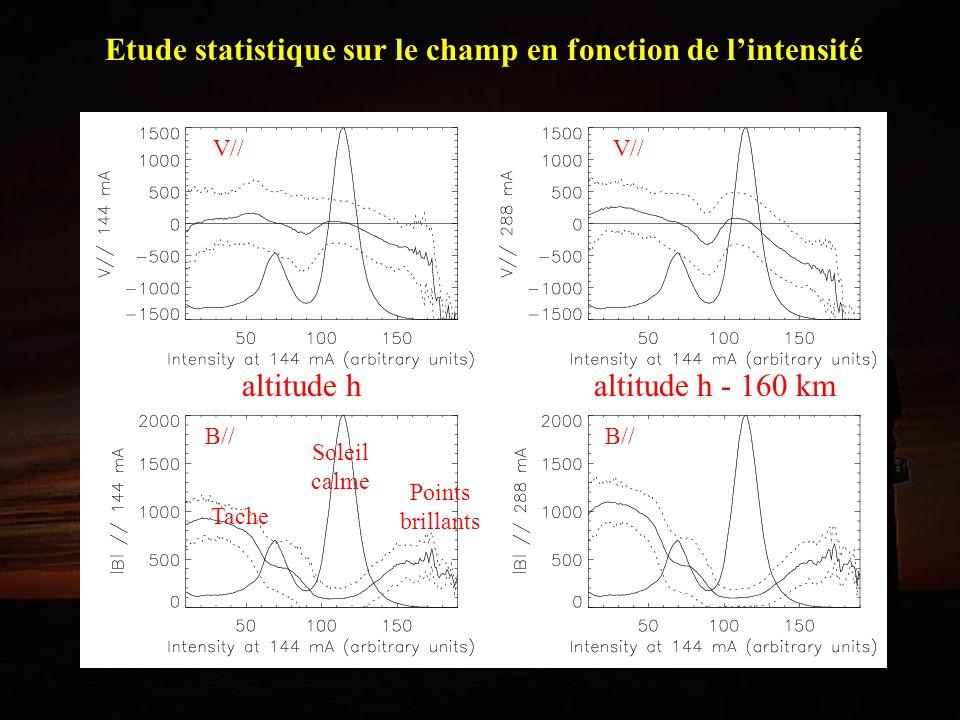 Etude statistique sur le champ en fonction de lintensité Tache Soleil calme Points brillants altitude h altitude h - 160 km V// B//