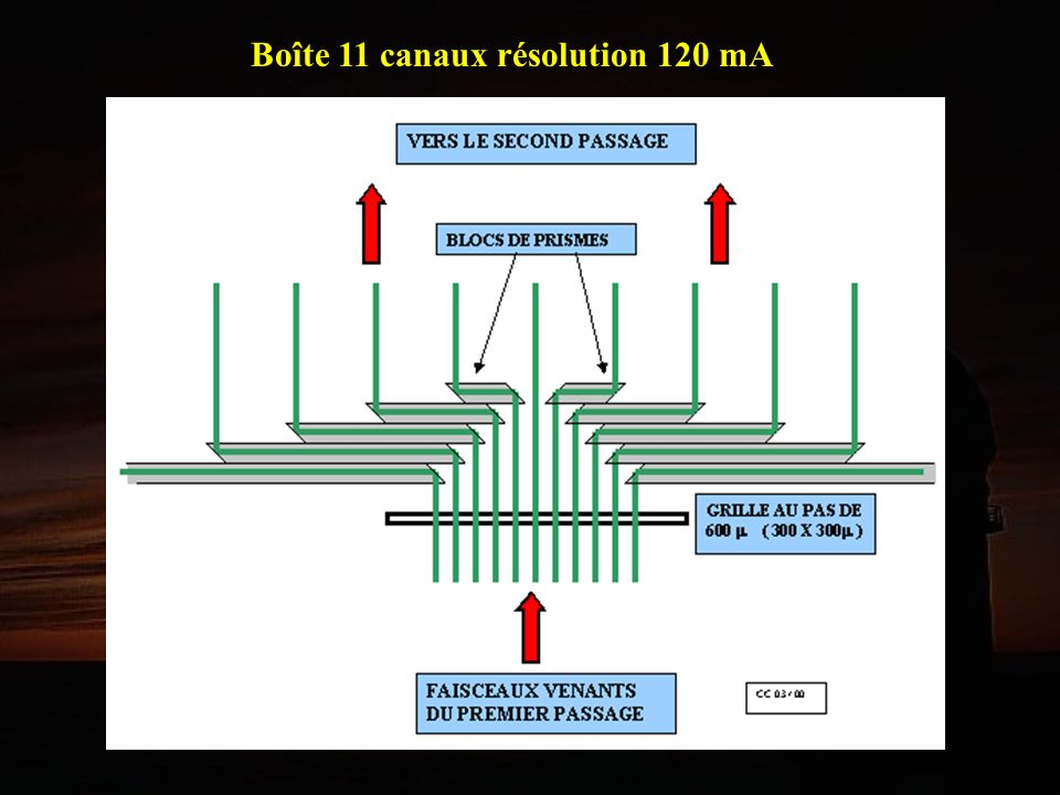 Boîte 11 canaux résolution 120 mA