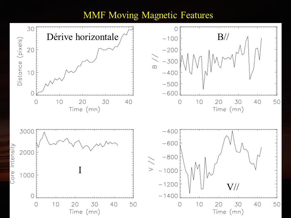 Oscillations des vitesses dans la pénombre de la tache