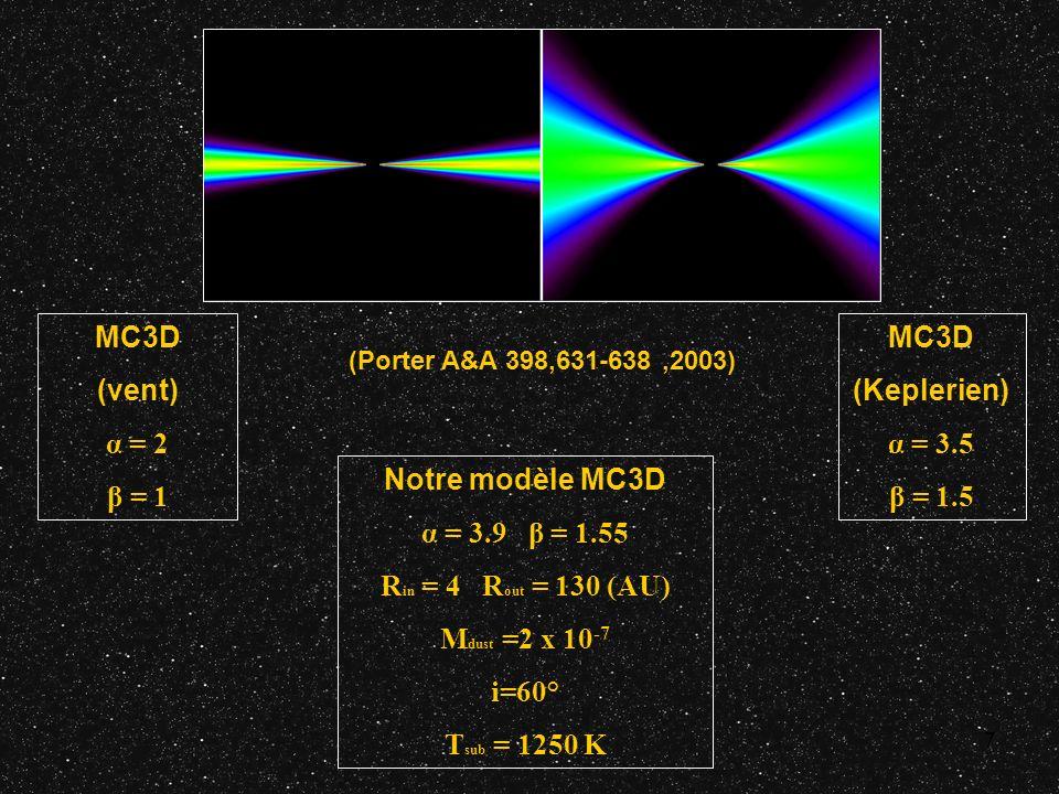 7 Notre modèle MC3D α = 3.9 β = 1.55 R in = 4 R out = 130 (AU) M dust =2 x 10 -7 i=60° T sub = 1250 K MC3D (Keplerien) α = 3.5 β = 1.5 MC3D (vent) α =