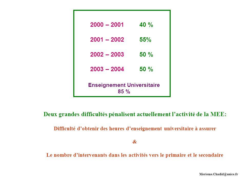 2000 – 200140 % 2001 – 200255% 2002 – 200350 % 2003 – 200450 % Deux grandes difficultés pénalisent actuellement lactivité de la MEE: Difficulté dobten