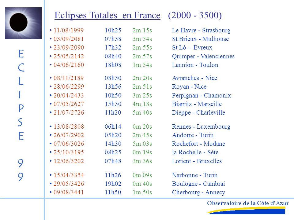 ECLIPSE99ECLIPSE99 23/12/ 44714h022m 20sSt Nazaire - Lille 12/04/ 65507h101m 40sFoix - Chambery 05/10/ 69306h402m 00sLa Rochelle - Grenoble 05/05/ 84012h405m38sRoyan - Lausanne 22/12/ 96808h501m 55sNantes - Barcelonnette 19/09/117811h153m 50sLa Rochelle - Marseille 03/06/123912h006m 03sPerpignan - Nice 26/06/132105h120m 25sBayonne - Colmar 01/01/138609h452m 20sLa Rochelle - Toulon 16/06/140606h003m 02sBordeaux - Charleville 07/06/141505h583m 35sBayonne - Annecy 16/03/148515h453m 22sRochefort - Mulhouse 24/01/154408h300m 12sBordeaux - Genève 12/10/160512h552m 45sArcachon - Perpignan 12/05/170609h154m 03sPerpignan - Annecy 22/05/172418h382m 39sDieppe - Colmar 08/07/184205h382m 24sMontpellier- Gap 17/04/191212h 050m 03sLa Roche s.Yon - Valenciennes 15/02/196107h352m 00sla Rochelle - Menton 11/08/199910h252m 15sLe Havre - Strasbourg Eclipses Totales en France (500 - 2000)
