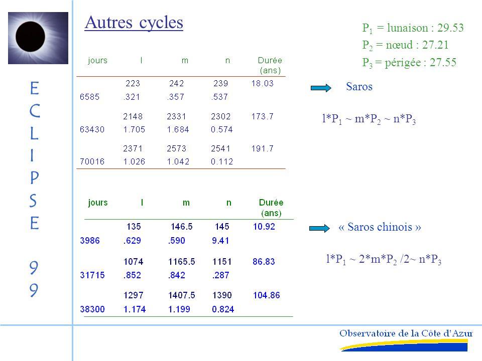 ECLIPSE99ECLIPSE99 Suites longues : Saros Répétition des éclipses Retour des nouvelles lunes P 1 = 29.530 588 85 jours Retour au nœudP 2 = 27.212 220 82 jours Retour des irrégularitésP 3 = 27.554 549 88 jours P 1 :1121338512427774127 P 2 :1111235472237163803 223*P 1 = 6585.321 j242*P 2 = 6585.357 j239*P 3 = 6585.537 j