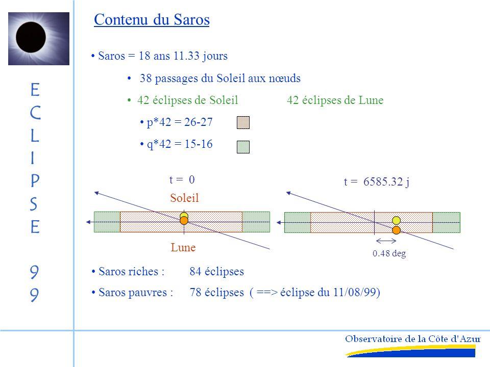 ECLIPSE99ECLIPSE99 Autres cycles l*P 1 ~ m*P 2 ~ n*P 3 P 1 = lunaison : 29.53 P 2 = nœud : 27.21 P 3 = périgée : 27.55 l*P 1 ~ 2*m*P 2 /2~ n*P 3 « Saros chinois » Saros