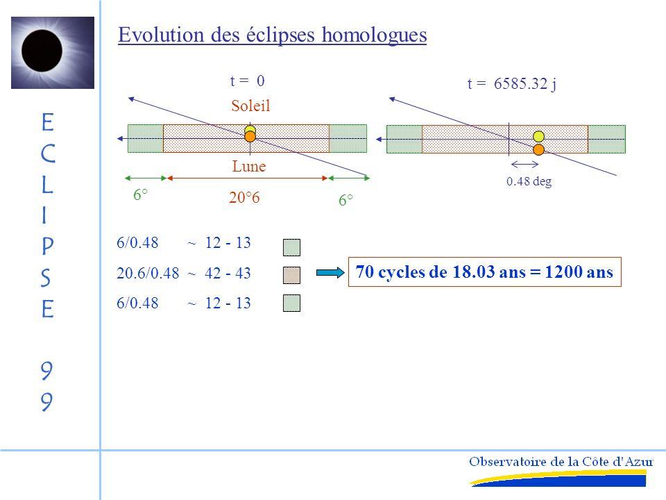ECLIPSE99ECLIPSE99 Contenu du Saros Saros = 18 ans 11.33 jours 38 passages du Soleil aux nœuds 42 éclipses de Soleil42 éclipses de Lune p*42 = 26-27 q*42 = 15-16 Lune Soleil t = 0 t = 6585.32 j 0.48 deg Saros riches :84 éclipses Saros pauvres :78 éclipses ( ==> éclipse du 11/08/99)