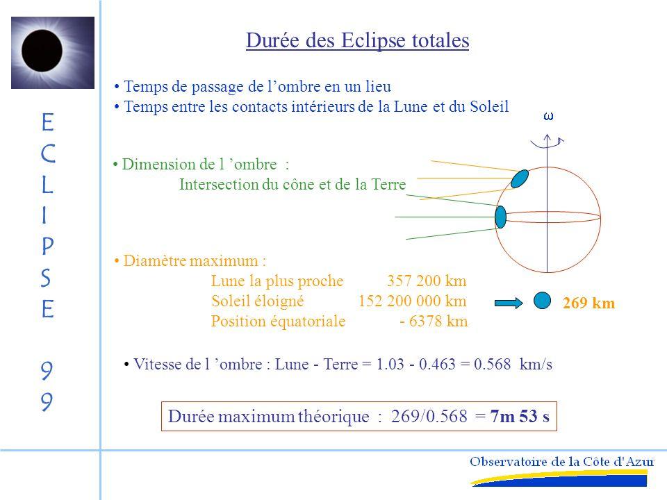ECLIPSE99ECLIPSE99 Evolution des éclipses homologues Lune Soleil t = 0 t = 6585.32 j 0.48 deg 6° 20°6 6° 6/0.48 ~ 12 - 13 20.6/0.48 ~ 42 - 43 6/0.48 ~ 12 - 13 70 cycles de 18.03 ans = 1200 ans