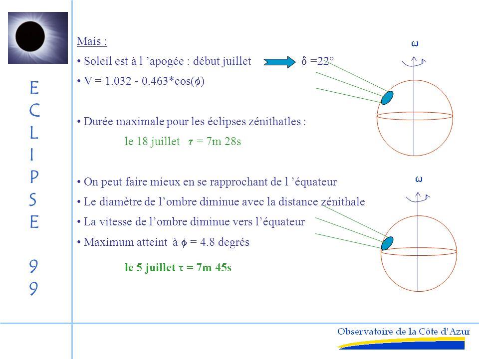ECLIPSE99ECLIPSE99 Durée des Eclipse totales Temps de passage de lombre en un lieu Temps entre les contacts intérieurs de la Lune et du Soleil Dimension de l ombre : Intersection du cône et de la Terre Diamètre maximum : Lune la plus proche 357 200 km Soleil éloigné152 200 000 km Position équatoriale - 6378 km 269 km Vitesse de l ombre : Lune - Terre = 1.03 - 0.463 = 0.568 km/s Durée maximum théorique : 269/0.568 = 7m 53 s