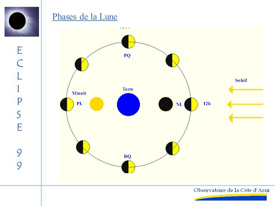ECLIPSE99ECLIPSE99 DiamètreDistanceRapport (km) (km) 1 400 000 150 millions107 3500385 000110 400390 Les Acteurs S/L