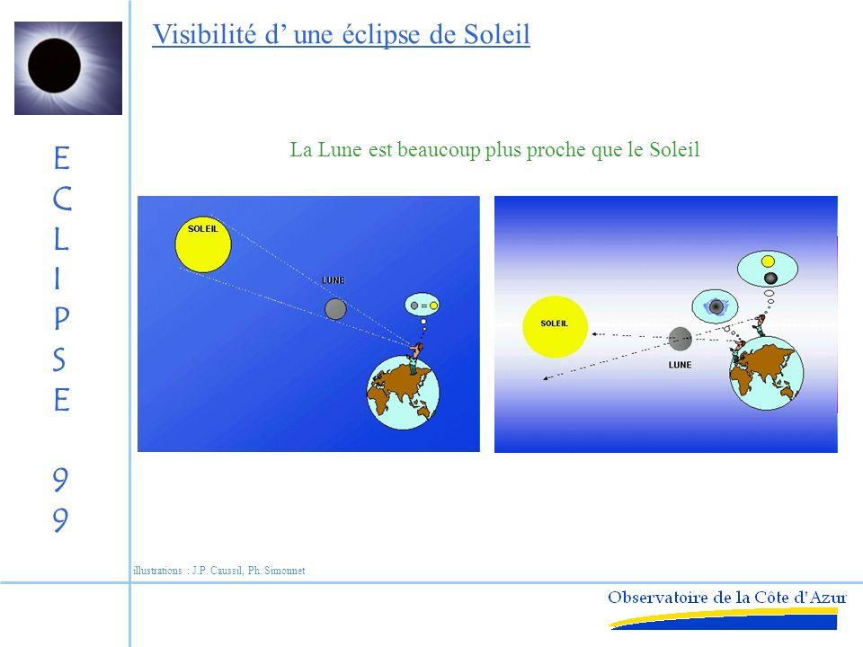 ECLIPSE99ECLIPSE99 Durée dune éclipse totale Vitesse du cône : 1 km/s = 3600 km/h Vitesse de rotation de la Terre : équateur = 0.462 km/s = 1660 km/h latitude 45° = 0.326 km/s = 1170 km/h On peut suivre lombre en avion illustrations : J.P.