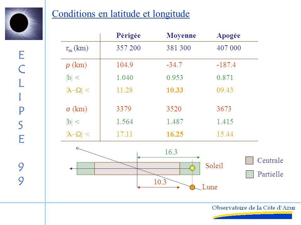 ECLIPSE99ECLIPSE99 Noeud Lune Soleil i b b r sin( ) = tan b / tan i Conditions en latitude et longitude