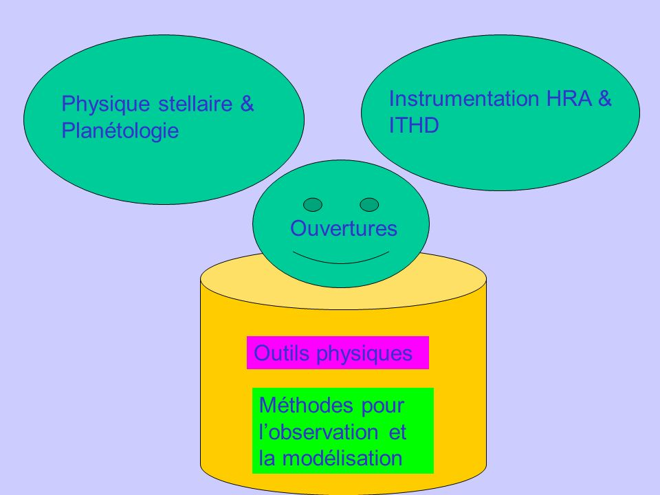 Outils physiques Méthodes pour lobservation et la modélisation Physique stellaire & Planétologie Instrumentation HRA & ITHD Ouvertures