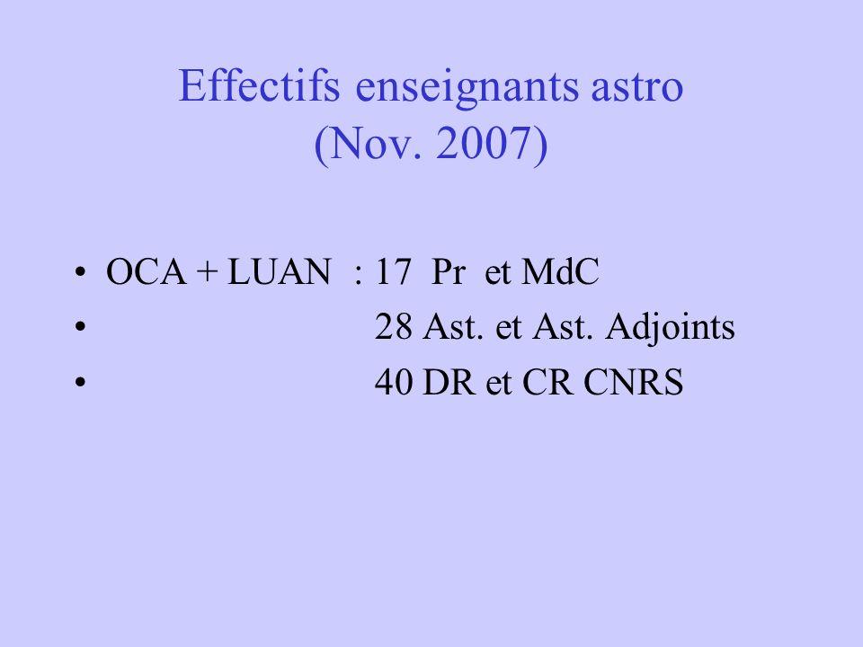 Effectifs enseignants astro (Nov. 2007) OCA + LUAN : 17 Pr et MdC 28 Ast. et Ast. Adjoints 40 DR et CR CNRS