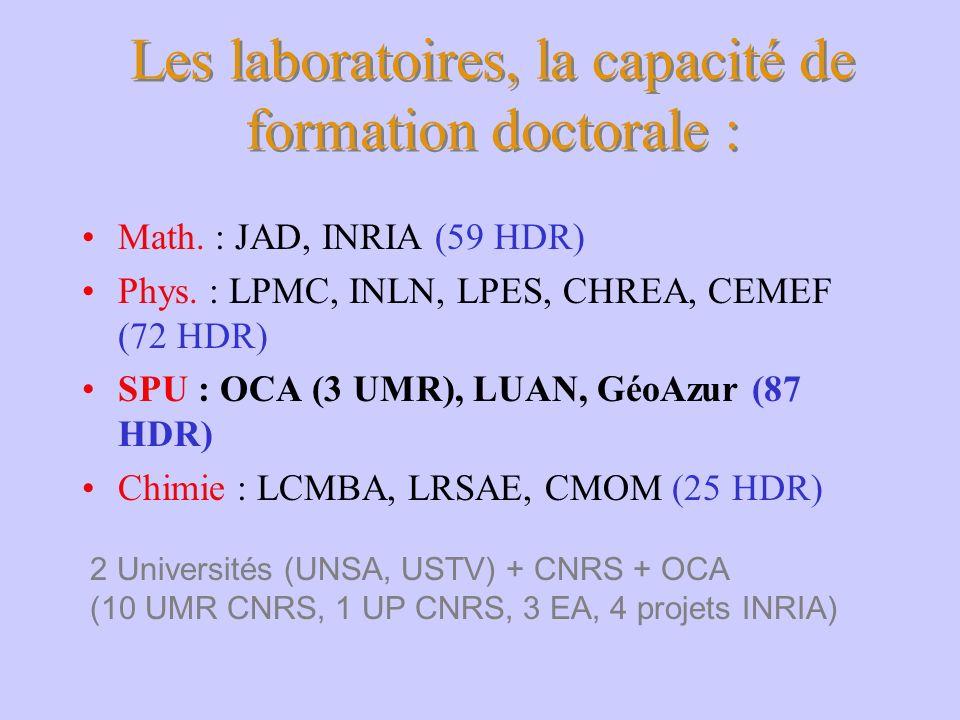 Les laboratoires, la capacité de formation doctorale : Math. : JAD, INRIA (59 HDR) Phys. : LPMC, INLN, LPES, CHREA, CEMEF (72 HDR) SPU : OCA (3 UMR),