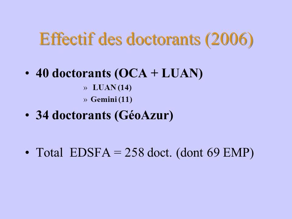 Effectif des doctorants (2006) 40 doctorants (OCA + LUAN) » LUAN (14) »Gemini (11) 34 doctorants (GéoAzur) Total EDSFA = 258 doct. (dont 69 EMP)