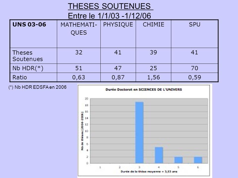 UNS 03-06MATHEMATI- QUES PHYSIQUECHIMIESPU Theses Soutenues 32413941 Nb HDR(*)51472570 Ratio0,630,871,560,59 THESES SOUTENUES Entre le 1/1/03 -1/12/06
