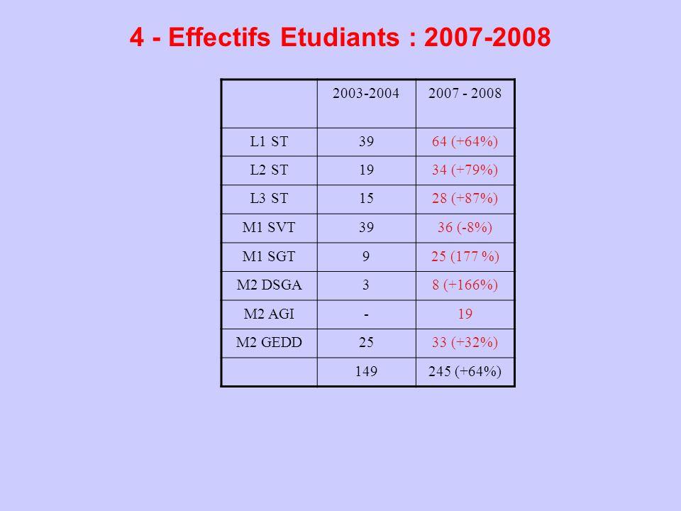 4 - Effectifs Etudiants : 2007-2008 2003-20042007 - 2008 L1 ST3964 (+64%) L2 ST1934 (+79%) L3 ST1528 (+87%) M1 SVT3936 (-8%) M1 SGT925 (177 %) M2 DSGA