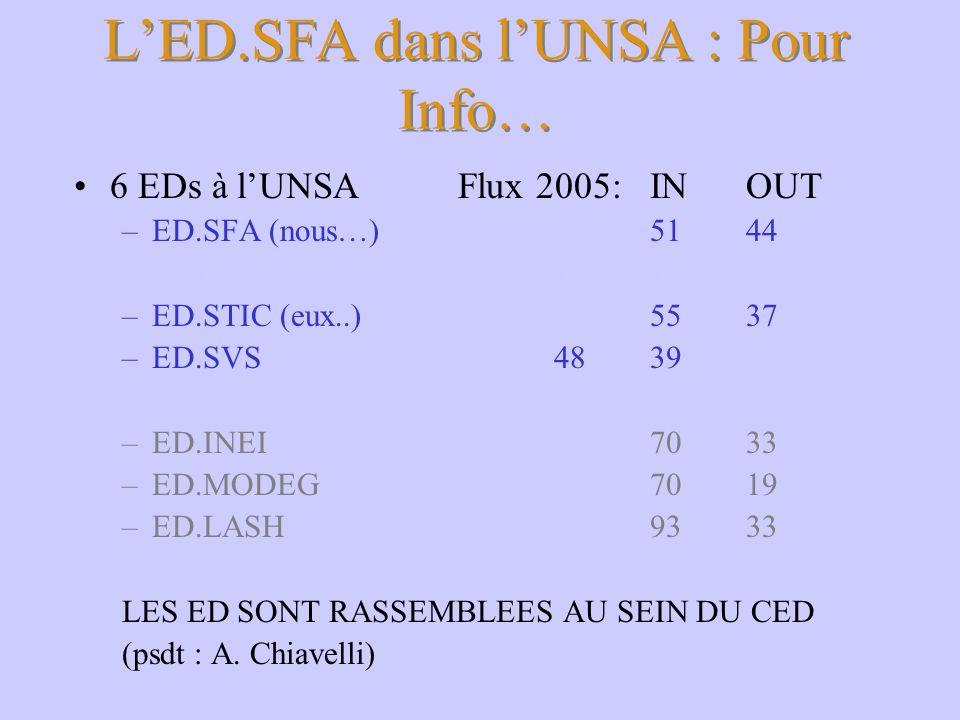 LED.SFA dans lUNSA : Pour Info… 6 EDs à lUNSAFlux 2005: INOUT –ED.SFA (nous…)5144 ( dont SPU1619) –ED.STIC (eux..)5537 –ED.SVS4839 –ED.INEI7033 –ED.MO