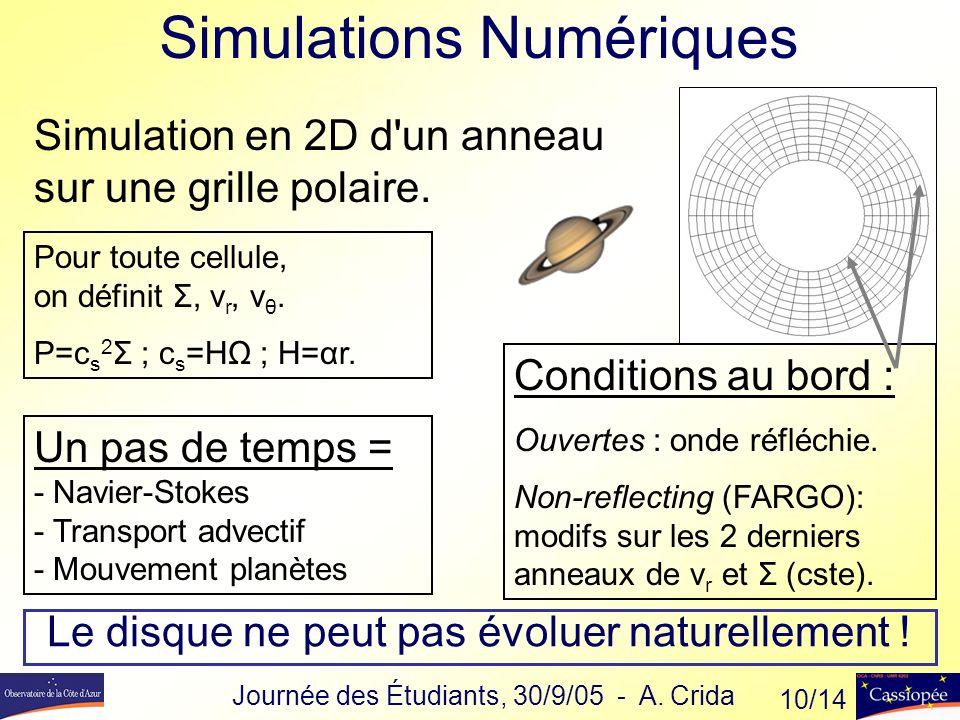 Le disque ne peut pas évoluer naturellement .Simulation en 2D d un anneau sur une grille polaire.