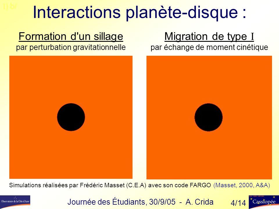 Interactions planète-disque : Simulations réalisées par Frédéric Masset (C.E.A) avec son code FARGO (Masset, 2000, A&A) I ) b/ Formation d un sillage par perturbation gravitationnelle Migration de type I par échange de moment cinétique Journée des Étudiants, 30/9/05 - A.