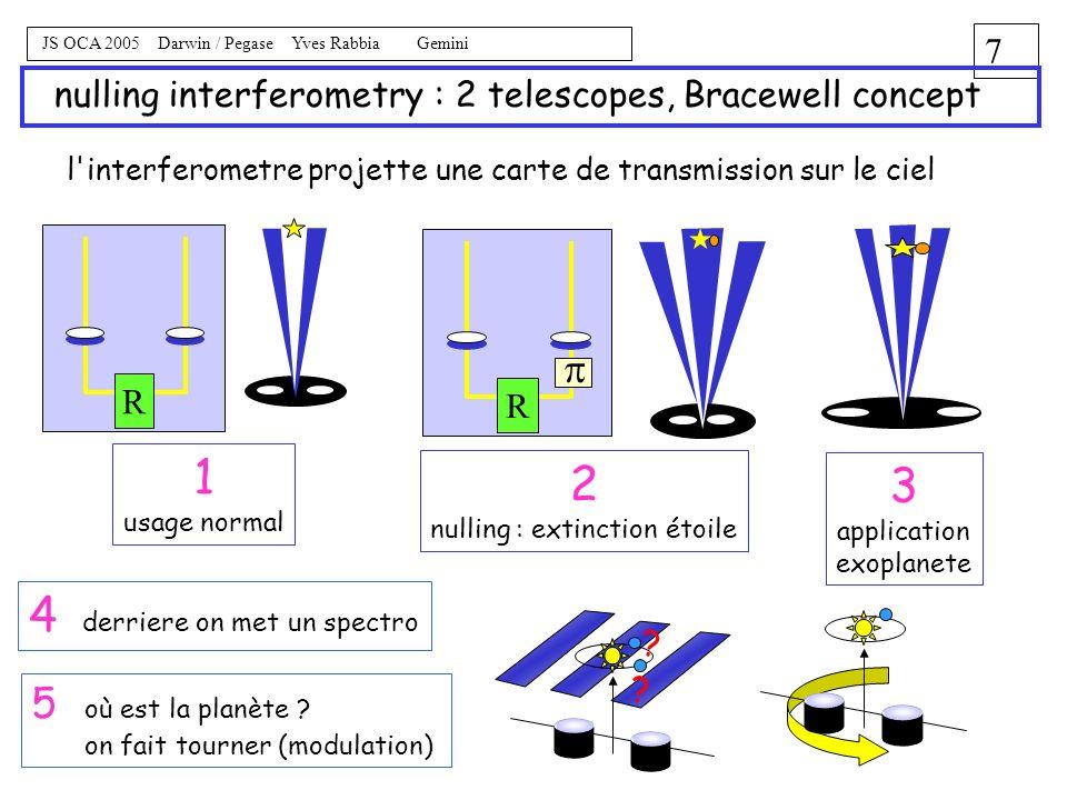 6 JS OCA 2005 Darwin / Pegase Yves Rabbia Gemini Darwin contraintes