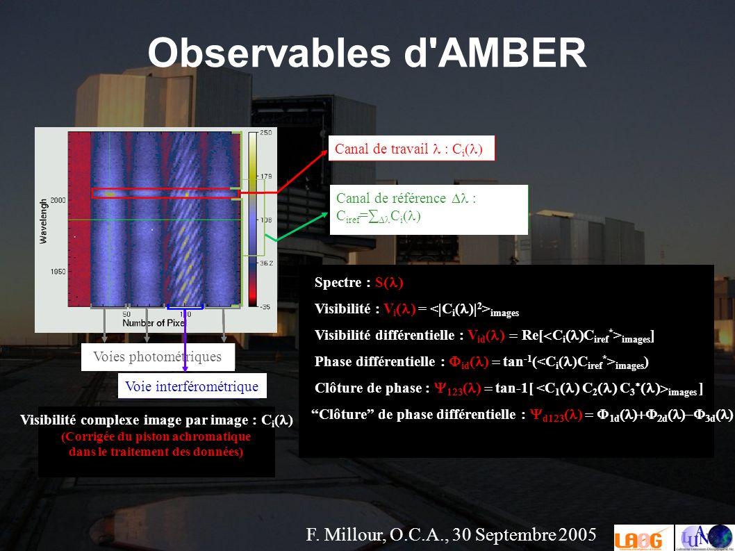F. Millour, O.C.A., 30 Septembre 2005 Observables d'AMBER Spectre : S Visibilité : V i = images Visibilité différentielle : V id ( Re[ C i C iref * >