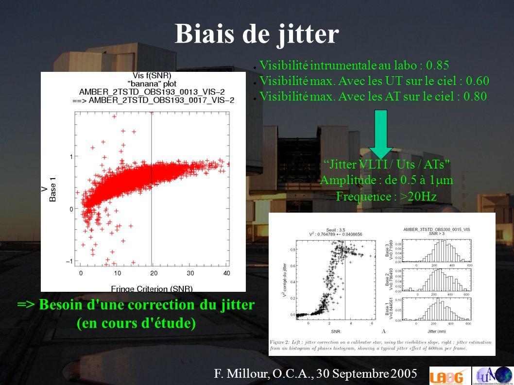 F. Millour, O.C.A., 30 Septembre 2005 Jitter VLTI / Uts / ATs