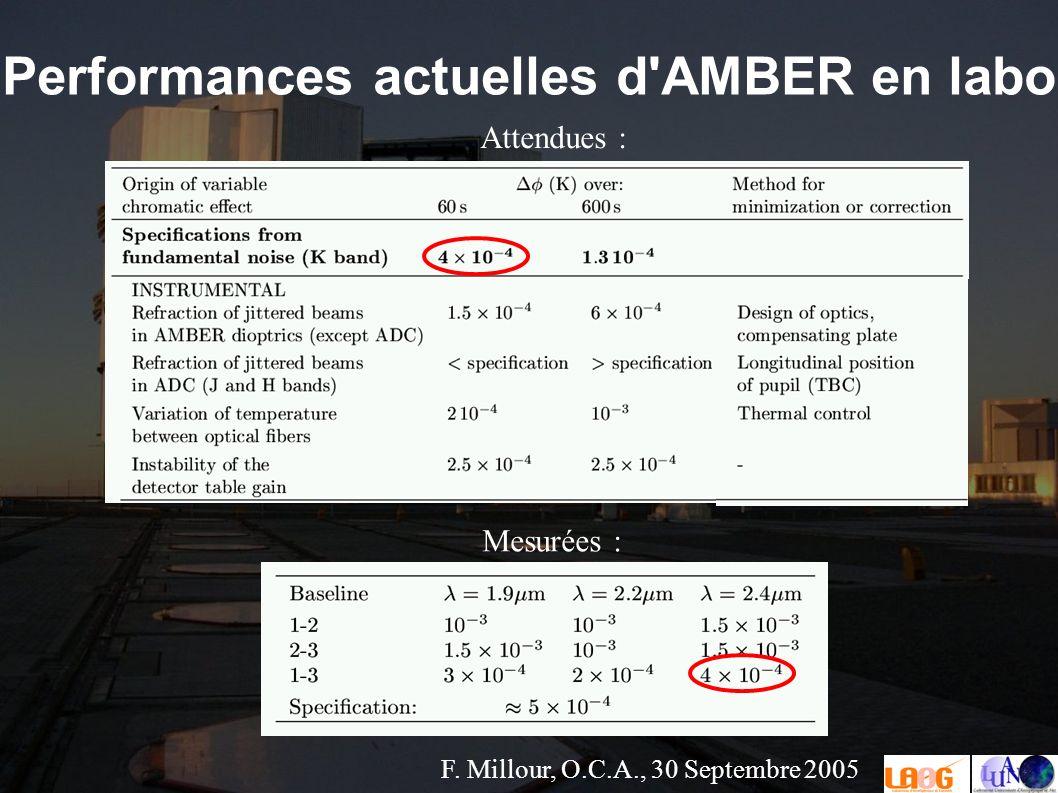 F. Millour, O.C.A., 30 Septembre 2005 Performances actuelles d AMBER en labo Mesurées : Attendues :