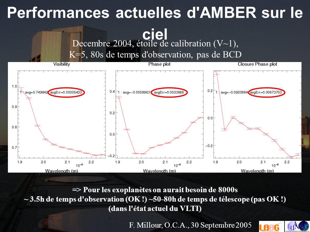 F. Millour, O.C.A., 30 Septembre 2005 Performances actuelles d'AMBER sur le ciel Decembre 2004, étoile de calibration (V~1), K=5, 80s de temps d'obser