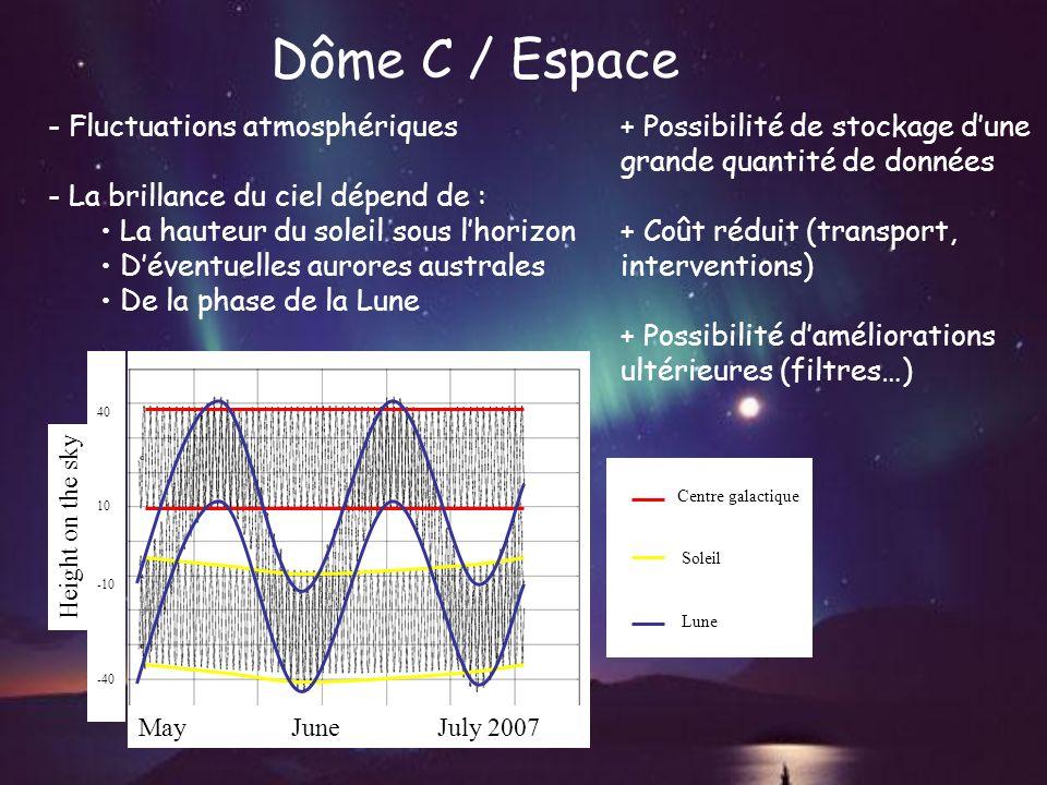 Dôme C / Espace - Fluctuations atmosphériques - La brillance du ciel dépend de : La hauteur du soleil sous lhorizon Déventuelles aurores australes De