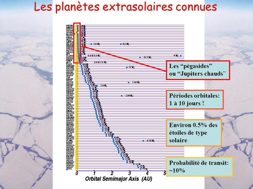 Les planètes extrasolaires connues Les pégasides ou Jupiters chauds Périodes orbitales: 1 à 10 jours ! Environ 0.5% des étoiles de type solaire Probab