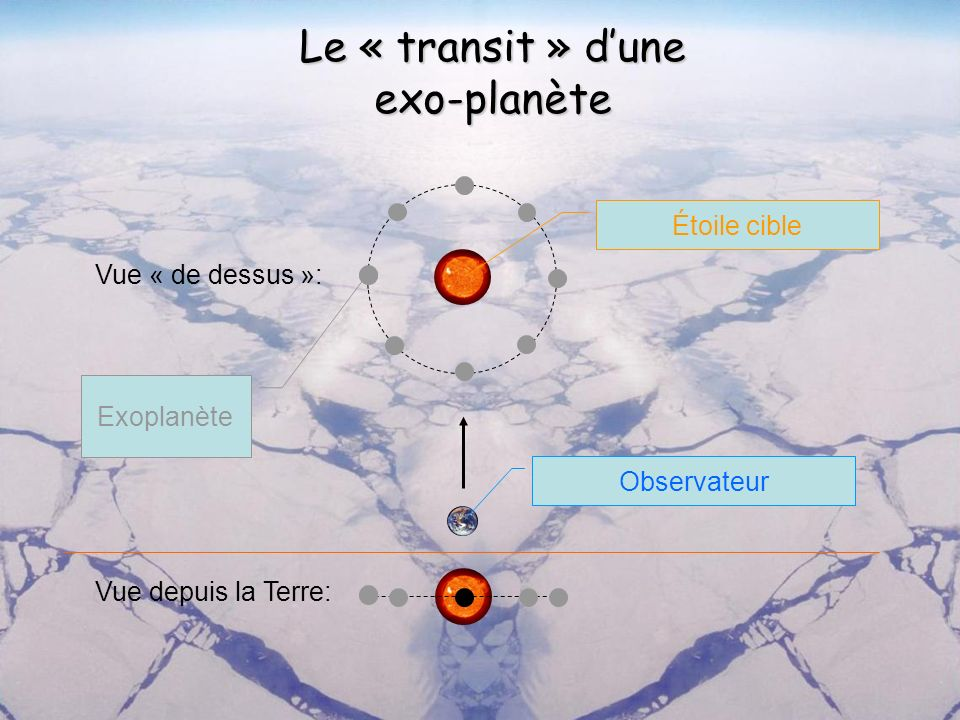 Le « transit » dune exo-planète Vue « de dessus »: Vue depuis la Terre: Observateur Étoile cible Exoplanète