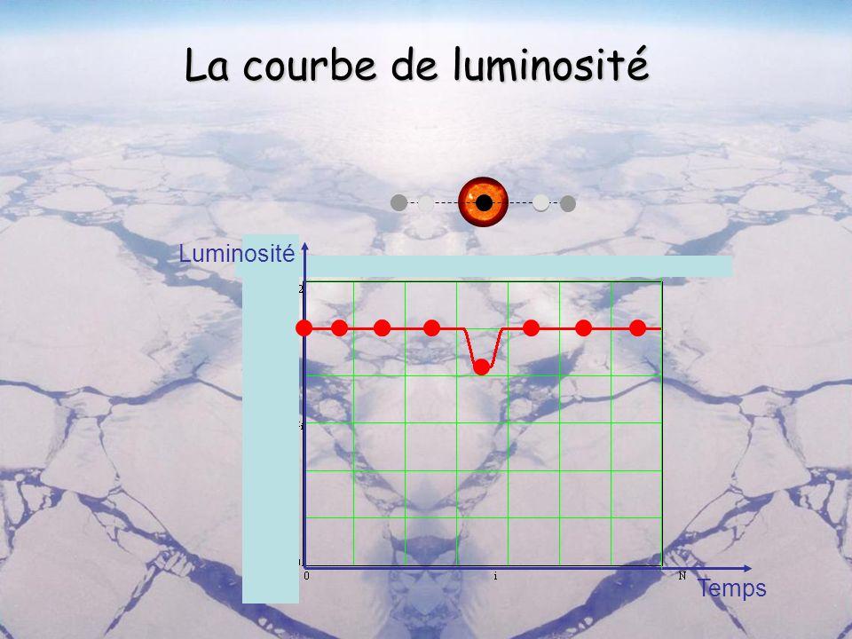 La courbe de luminosité Luminosité Temps