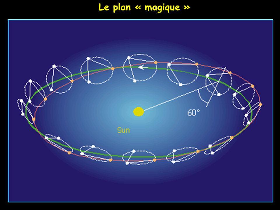 Le plan « magique »