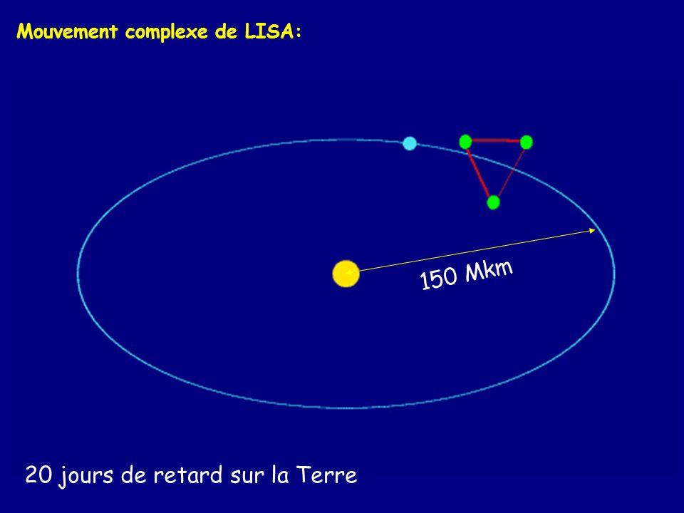 Mouvement complexe de LISA: 150 Mkm 20 jours de retard sur la Terre