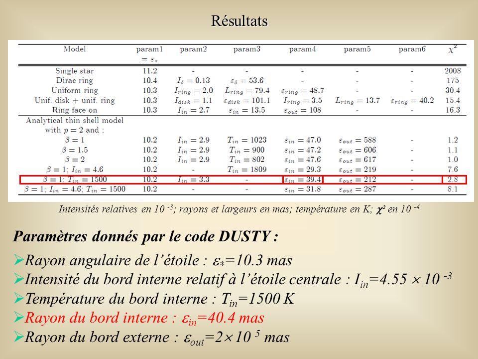 Résultats Paramètres donnés par le code DUSTY : Rayon angulaire de létoile : * =10.3 mas Intensité du bord interne relatif à létoile centrale : I in =4.55 10 -3 Température du bord interne : T in =1500 K Rayon du bord interne : in =40.4 mas Rayon du bord externe : out =2 10 5 mas Intensités relatives en 10 -3 ; rayons et largeurs en mas; température en K; ² en 10 -4