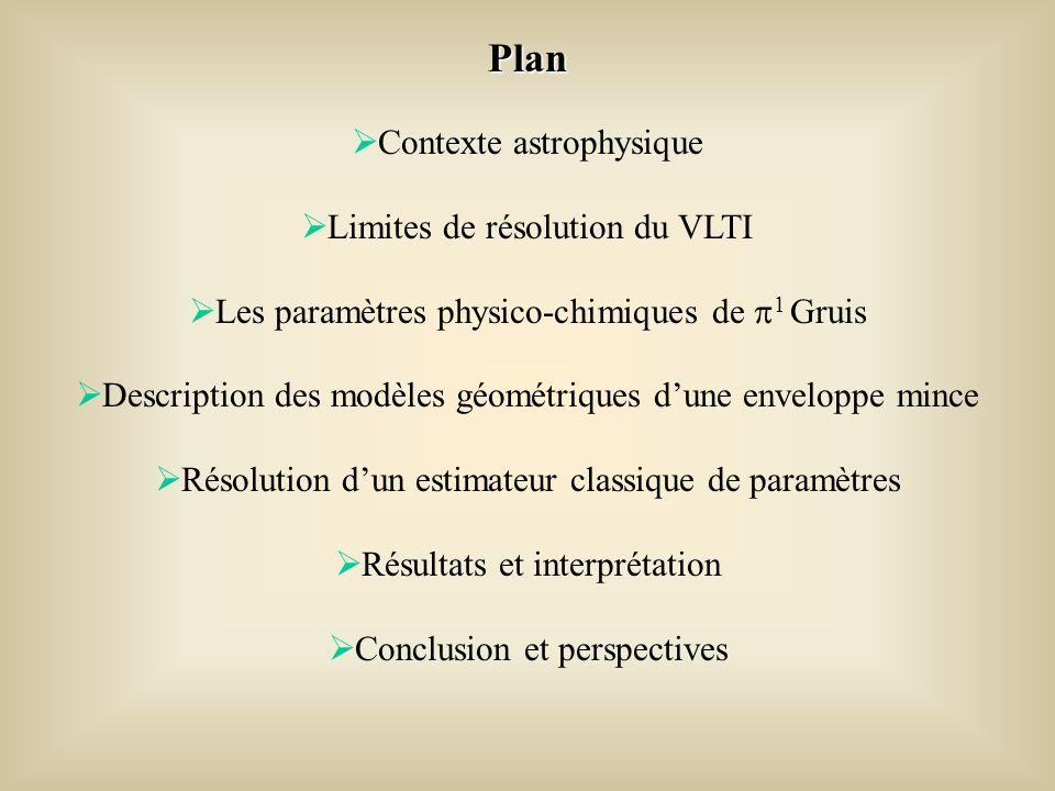 Plan Contexte astrophysique Limites de résolution du VLTI Les paramètres physico-chimiques de 1 Gruis Description des modèles géométriques dune enveloppe mince Résolution dun estimateur classique de paramètres Résultats et interprétation Conclusion et perspectives
