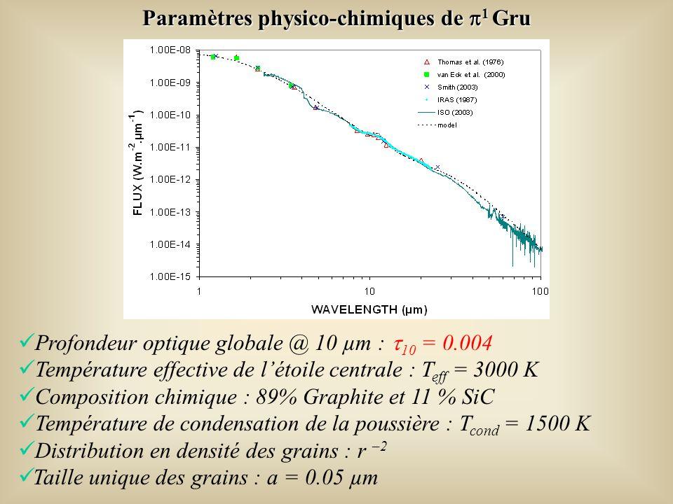Paramètres physico-chimiques de 1 Gru Profondeur optique globale @ 10 µm : 10 = 0.004 Température effective de létoile centrale : T eff = 3000 K Composition chimique : 89% Graphite et 11 % SiC Température de condensation de la poussière : T cond = 1500 K Distribution en densité des grains : r –2 Taille unique des grains : a = 0.05 µm