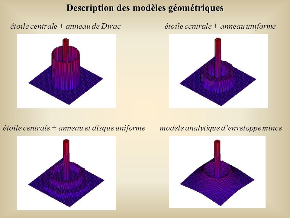 Description des modèles géométriques étoile centrale + anneau de Dirac étoile centrale + anneau uniforme étoile centrale + anneau et disque uniforme modèle analytique denveloppe mince