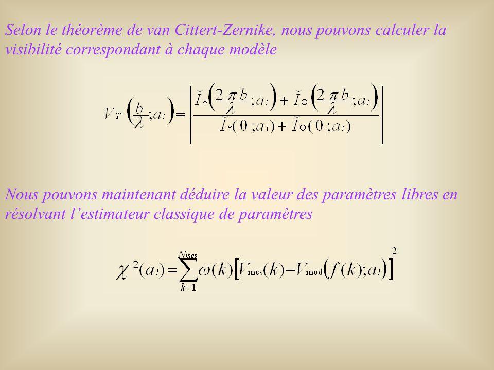 Selon le théorème de van Cittert-Zernike, nous pouvons calculer la visibilité correspondant à chaque modèle Nous pouvons maintenant déduire la valeur des paramètres libres en résolvant lestimateur classique de paramètres
