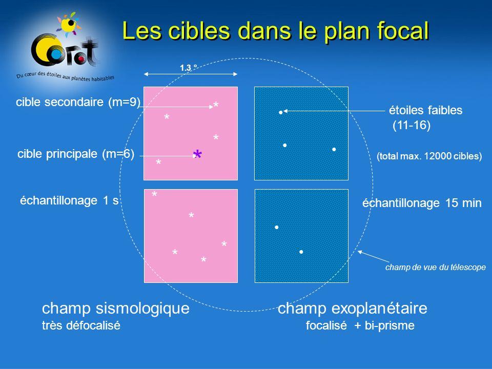 Les cibles dans le plan focal * * * * * * * * * * champ sismologique champ exoplanétaire très défocalisé focalisé + bi-prisme étoiles faibles (11-16)