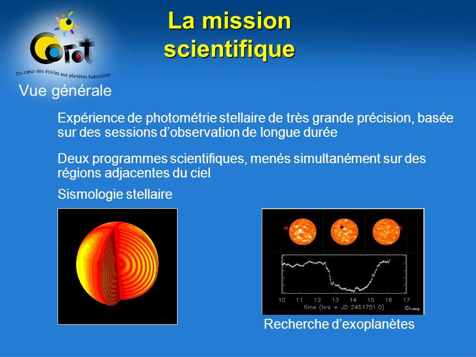 Les cibles dans le plan focal * * * * * * * * * * champ sismologique champ exoplanétaire très défocalisé focalisé + bi-prisme étoiles faibles (11-16) cible principale (m=6) cible secondaire (m=9) (total max.