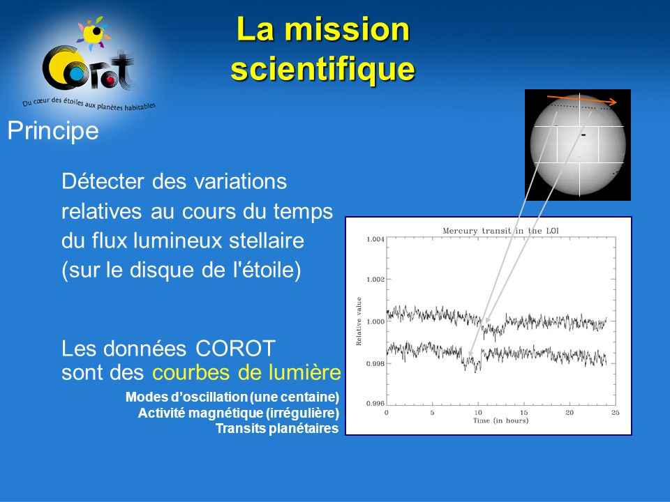 Principe Détecter des variations relatives au cours du temps du flux lumineux stellaire (sur le disque de l étoile) Les données COROT sont des courbes de lumière Modes doscillation (une centaine) Activité magnétique (irrégulière) Transits planétaires La mission scientifique